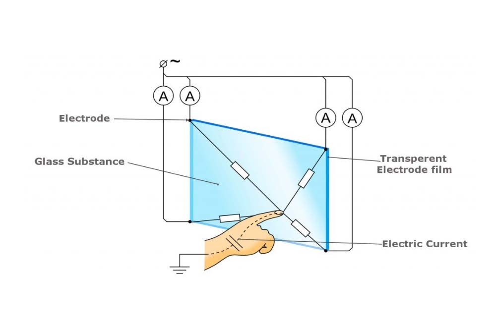 Capacitive Interface: Top Touch Screen Technology On the Market