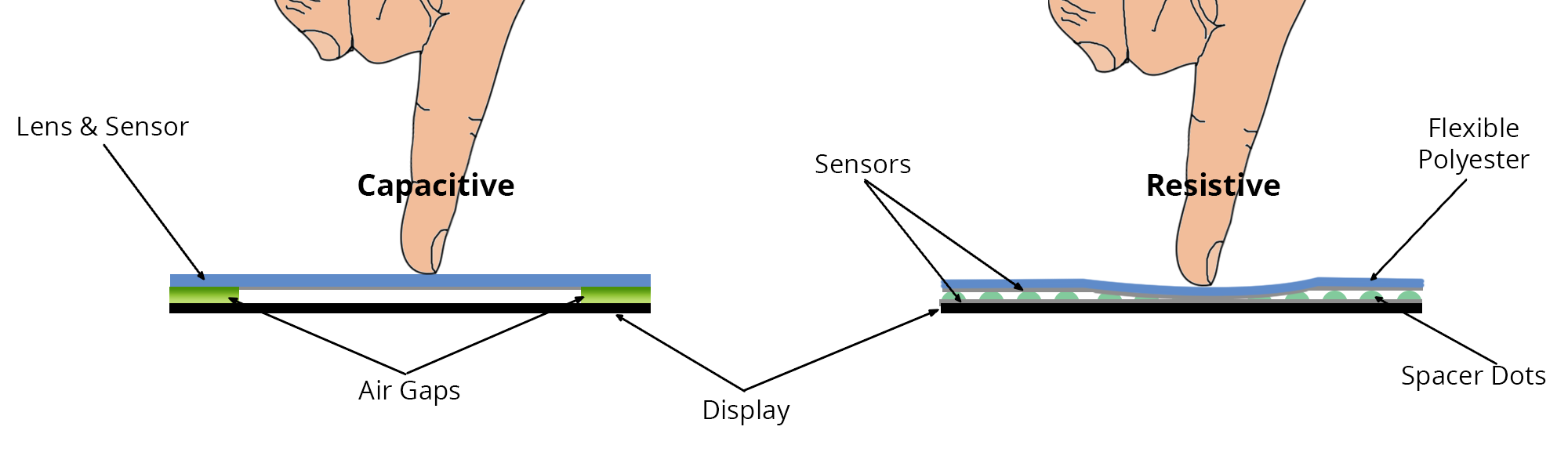 Capacitive Touch Panel Construction and Working